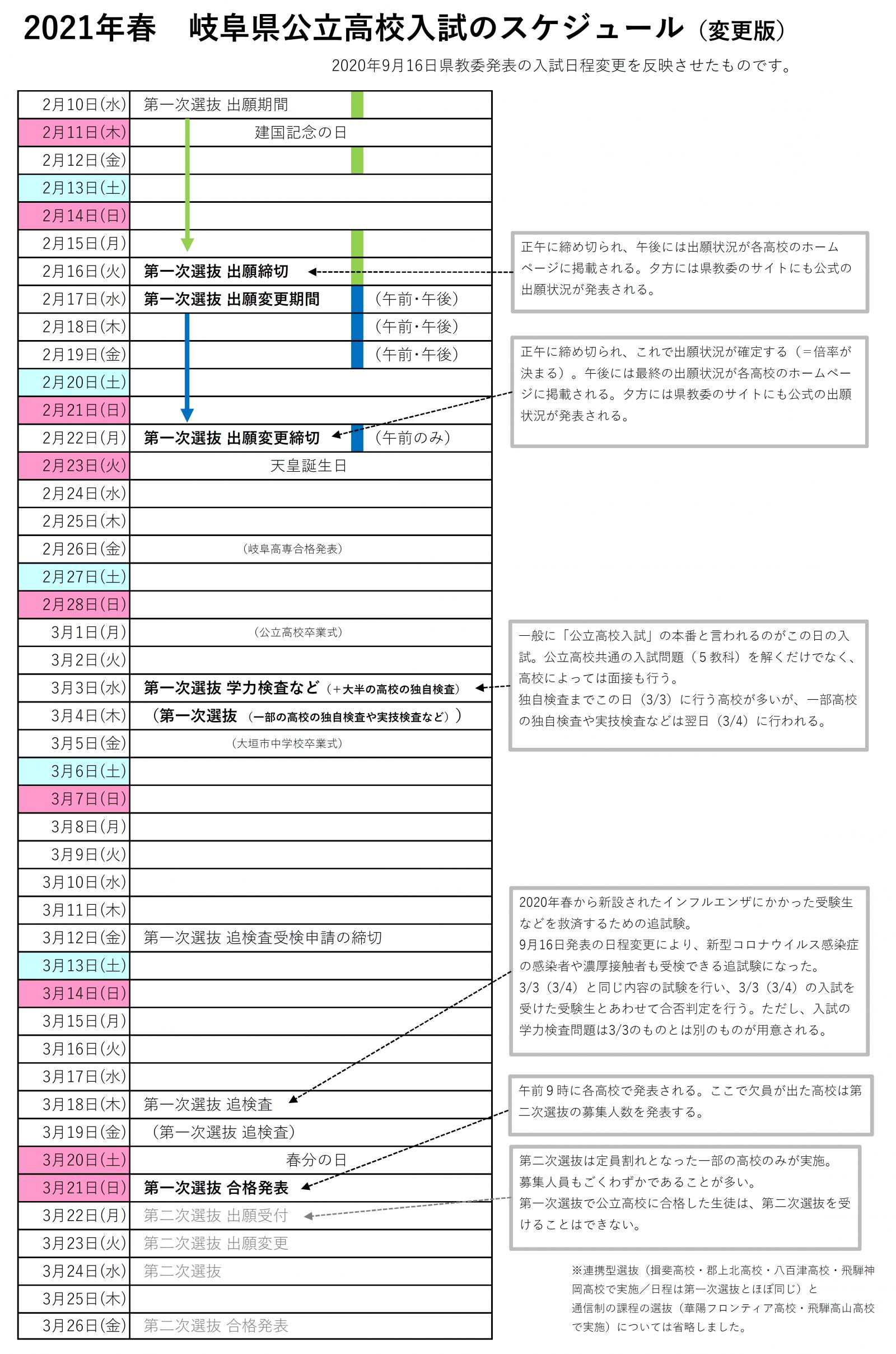 県立 2020 入試 福島 高校